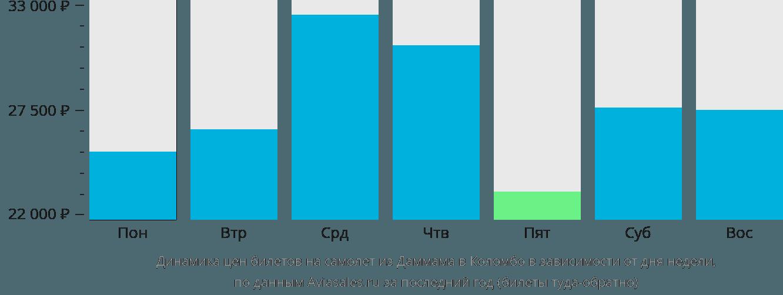 Динамика цен билетов на самолет из Даммама в Коломбо в зависимости от дня недели