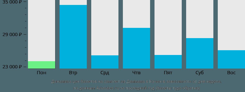 Динамика цен билетов на самолет из Даммама в Кочин в зависимости от дня недели