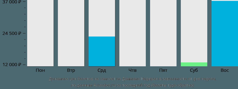 Динамика цен билетов на самолет из Даммама Неджран в зависимости от дня недели