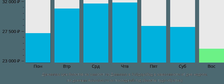 Динамика цен билетов на самолет из Даммама в Хайдарабад в зависимости от дня недели