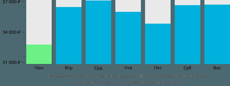 Динамика цен билетов на самолет из Даммама в Париж в зависимости от дня недели