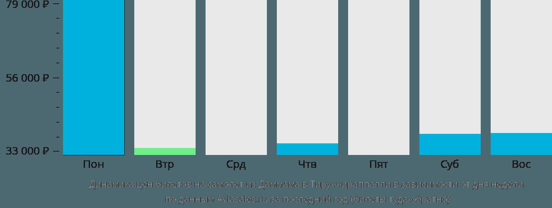 Динамика цен билетов на самолет из Даммама в Тируччираппалли в зависимости от дня недели