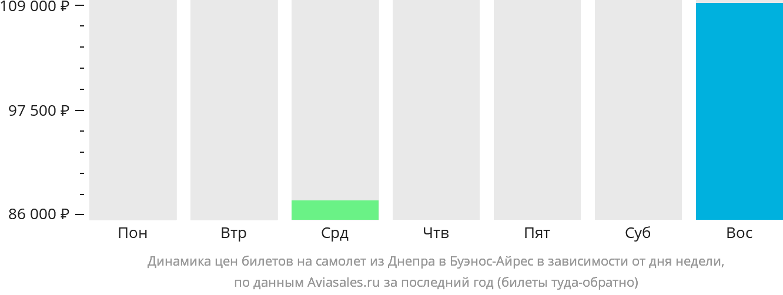 Динамика цен билетов на самолет из Днепра в Буэнос-Айрес в зависимости от дня недели