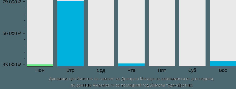 Динамика цен билетов на самолет из Днепра в Магадан в зависимости от дня недели