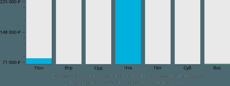 Динамика цен билетов на самолёт из Днепра в Гоа в зависимости от дня недели