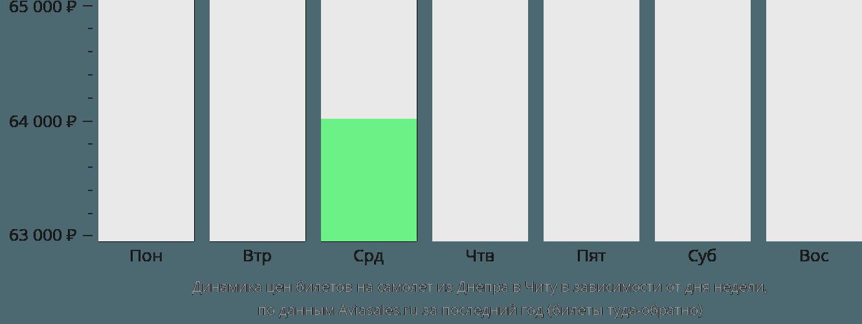 Динамика цен билетов на самолет из Днепра в Читу в зависимости от дня недели