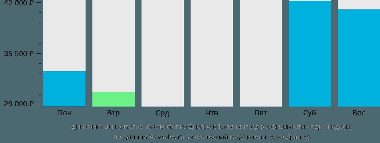 Динамика цен билетов на самолет из Днепропетровска в Калининград в зависимости от дня недели