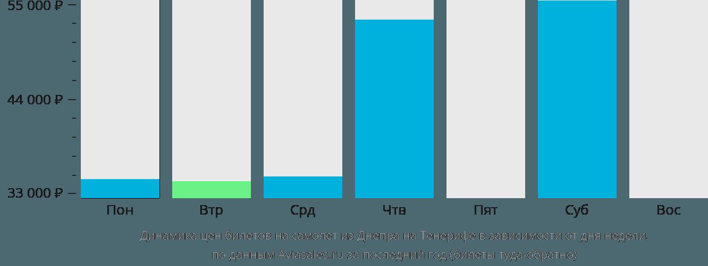 Динамика цен билетов на самолет из Днепра на Тенерифе в зависимости от дня недели