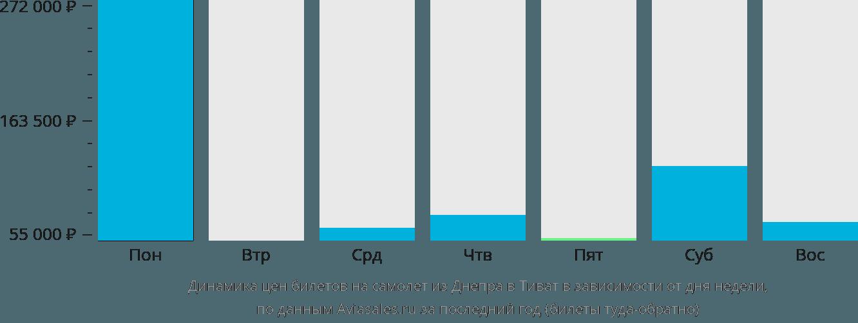 Динамика цен билетов на самолет из Днепра в Тиват в зависимости от дня недели