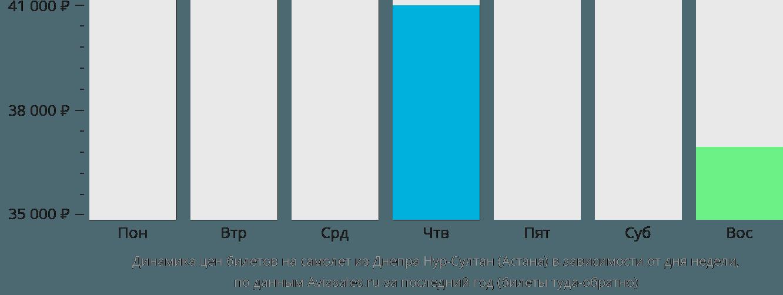 Динамика цен билетов на самолет из Днепра в Астану в зависимости от дня недели