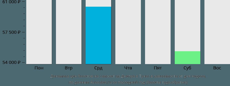 Динамика цен билетов на самолет из Днепра в Тунис в зависимости от дня недели