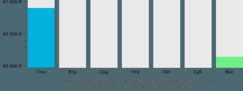 Динамика цен билетов на самолет из Днепра в Уфу в зависимости от дня недели