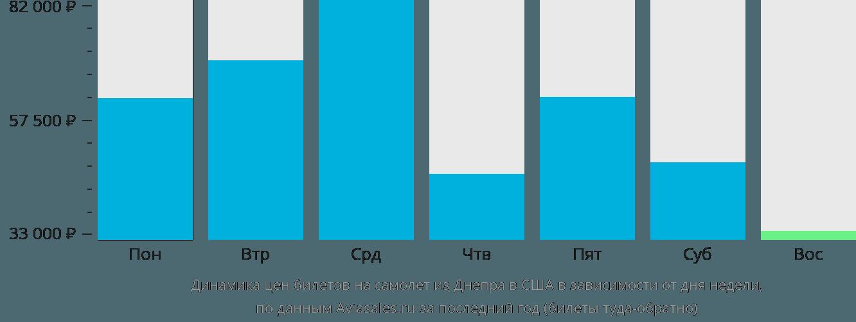 Динамика цен билетов на самолёт из Днепра в США в зависимости от дня недели