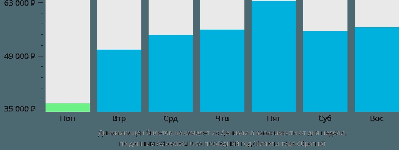 Динамика цен билетов на самолет из Денизли в зависимости от дня недели