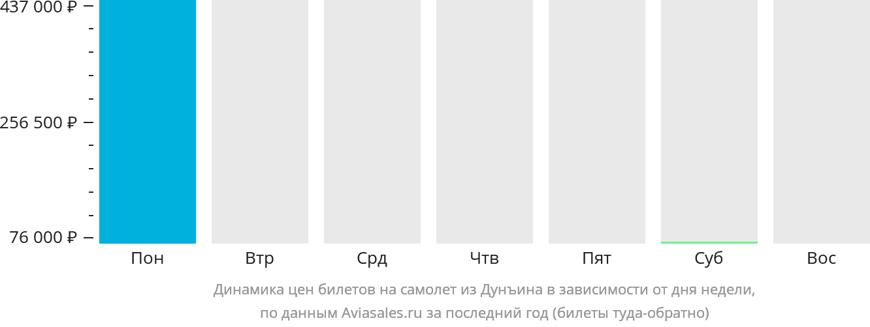Динамика цен билетов на самолет из Дунъина в зависимости от дня недели