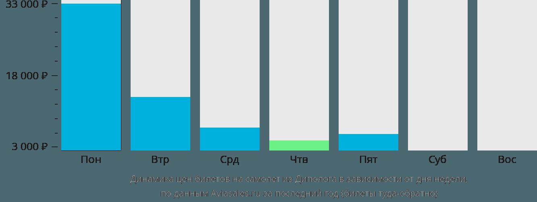 Динамика цен билетов на самолет из Диполога в зависимости от дня недели