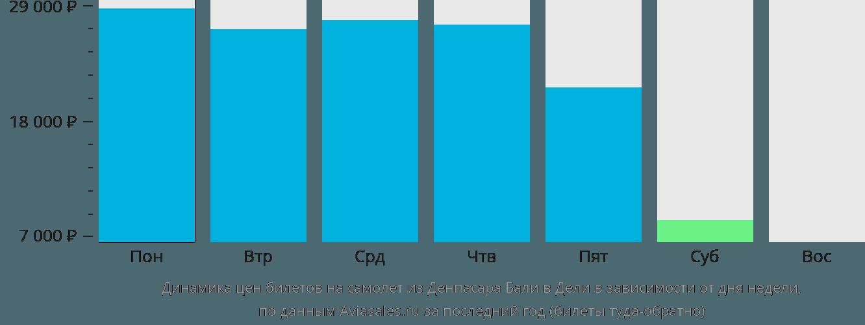 Динамика цен билетов на самолёт из Денпасара (Бали) в Дели в зависимости от дня недели