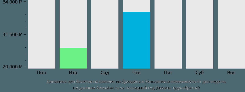 Динамика цен билетов на самолет из Дрездена в Хельсинки в зависимости от дня недели