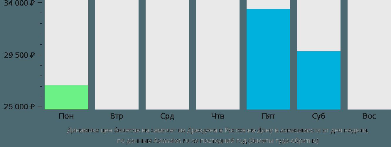 Динамика цен билетов на самолет из Дрездена в Ростов-на-Дону в зависимости от дня недели
