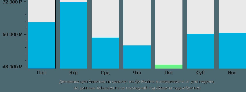 Динамика цен билетов на самолет из Де-Мойна в зависимости от дня недели
