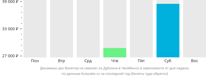 Динамика цен билетов на самолет из Дублина в Челябинск в зависимости от дня недели