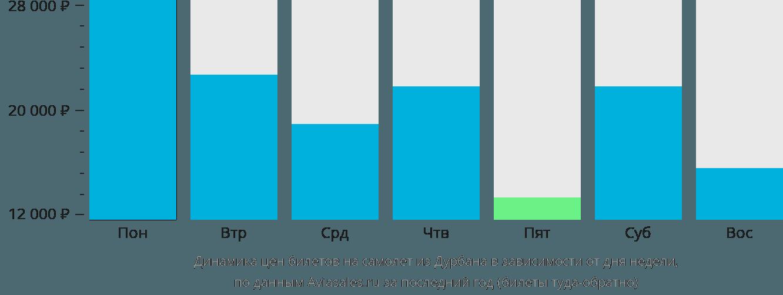 Динамика цен билетов на самолет из Дурбана в зависимости от дня недели