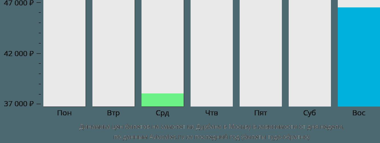 Динамика цен билетов на самолет из Дурбана в Москву в зависимости от дня недели