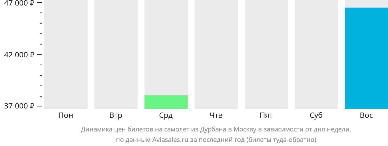 Динамика цен билетов на самолёт из Дурбана в Москву в зависимости от дня недели