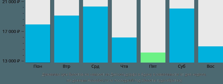 Динамика цен билетов на самолет из Дюссельдорфа в Адану в зависимости от дня недели
