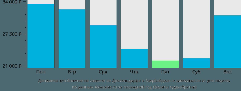Динамика цен билетов на самолёт из Дюссельдорфа в Азербайджан в зависимости от дня недели