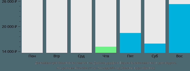 Динамика цен билетов на самолет из Дюссельдорфа в Берген в зависимости от дня недели