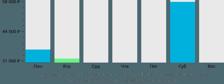 Динамика цен билетов на самолет из Дюссельдорфа в Братск в зависимости от дня недели