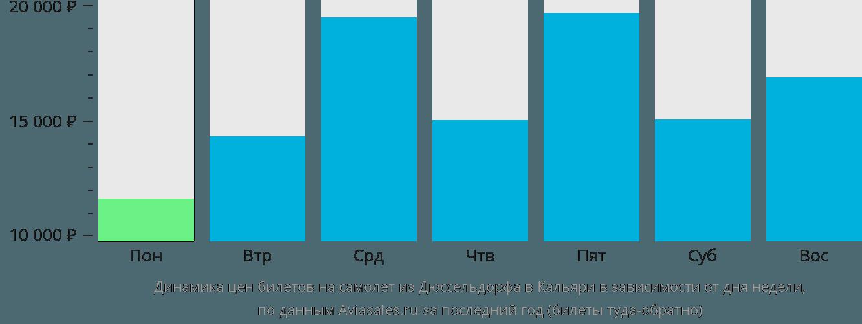 Динамика цен билетов на самолет из Дюссельдорфа в Кальяри в зависимости от дня недели
