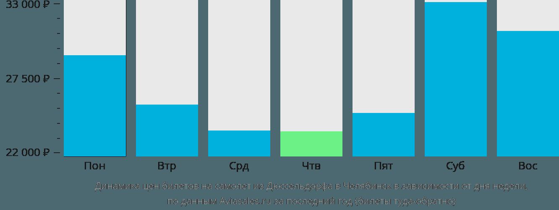 Динамика цен билетов на самолет из Дюссельдорфа в Челябинск в зависимости от дня недели