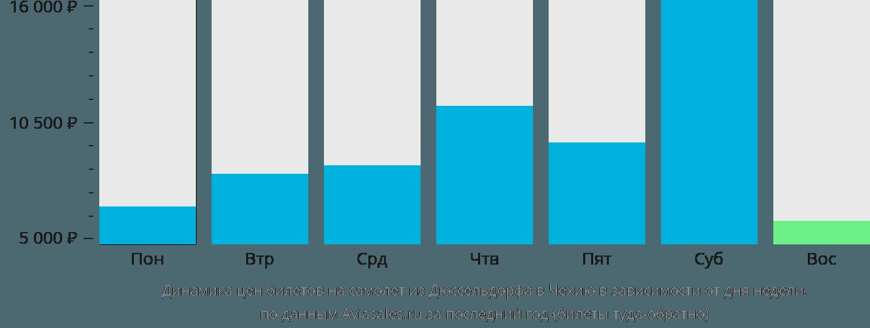 Динамика цен билетов на самолет из Дюссельдорфа в Чехию в зависимости от дня недели