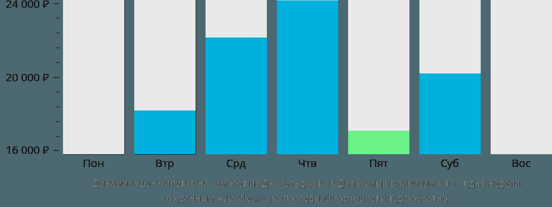 Динамика цен билетов на самолет из Дюссельдорфа в Диярбакыр в зависимости от дня недели