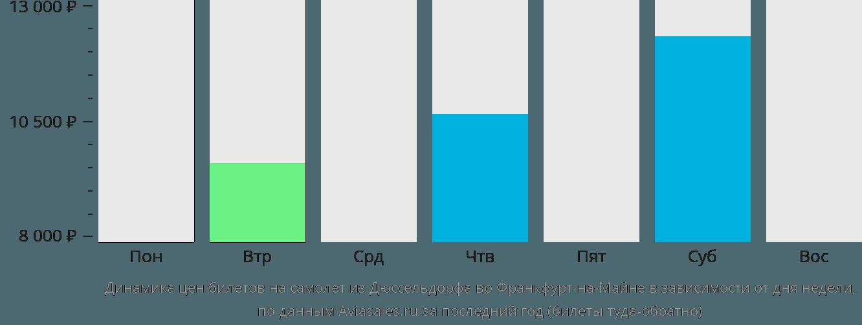 Динамика цен билетов на самолет из Дюссельдорфа во Франкфурт-на-Майне в зависимости от дня недели