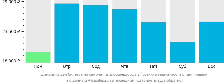 Динамика цен билетов на самолет из Дюссельдорфа в Грузию в зависимости от дня недели