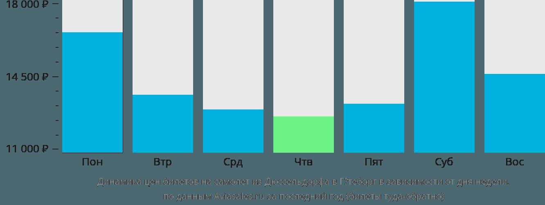 Динамика цен билетов на самолет из Дюссельдорфа в Гётеборг в зависимости от дня недели