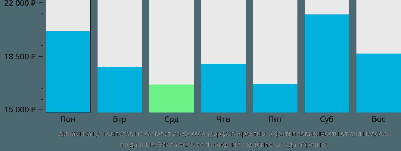 Динамика цен билетов на самолет из Дюссельдорфа в Ираклион (Крит) в зависимости от дня недели