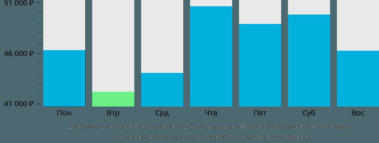 Динамика цен билетов на самолет из Дюссельдорфа на Пхукет в зависимости от дня недели