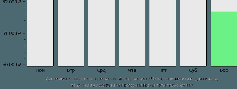 Динамика цен билетов на самолет из Дюссельдорфа в Читу в зависимости от дня недели