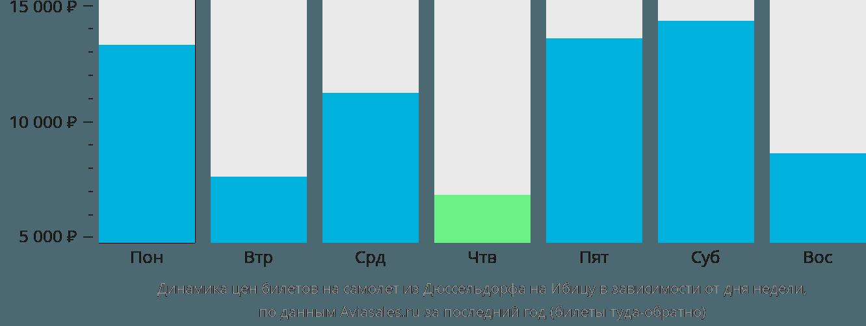 Динамика цен билетов на самолет из Дюссельдорфа на Ибицу в зависимости от дня недели