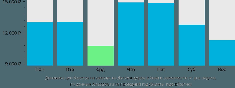 Динамика цен билетов на самолёт из Дюссельдорфа в Киев в зависимости от дня недели
