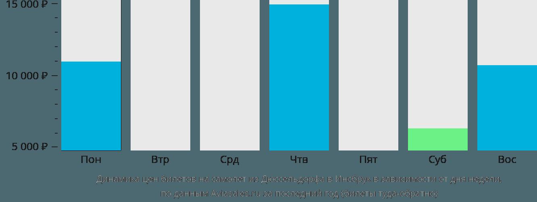 Динамика цен билетов на самолет из Дюссельдорфа в Инсбрук в зависимости от дня недели