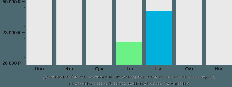 Динамика цен билетов на самолёт из Дюссельдорфа в Ивало в зависимости от дня недели