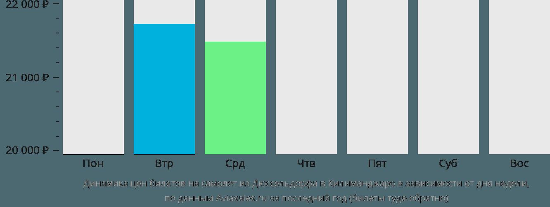 Динамика цен билетов на самолет из Дюссельдорфа в Килиманджаро в зависимости от дня недели