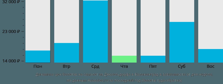 Динамика цен билетов на самолет из Дюссельдорфа в Калининград в зависимости от дня недели