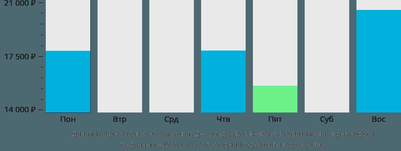 Динамика цен билетов на самолет из Дюссельдорфа в Кютахья в зависимости от дня недели