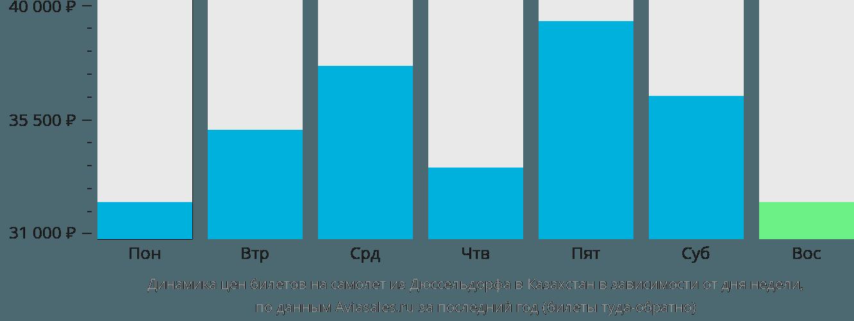Динамика цен билетов на самолет из Дюссельдорфа в Казахстан в зависимости от дня недели